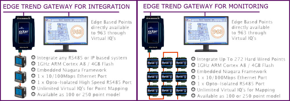 integration and monitoring niagara trend bms system